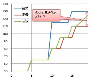 ポンプランニングコスト比較