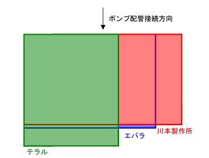 エバラ:フレッシャー3100 テラルNX-VFC 川本:KF 設置面積 比較