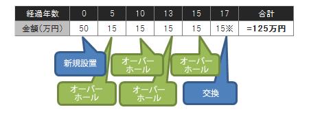 ポンプ修繕計画パターン3