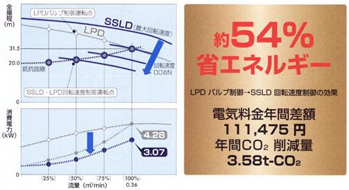 SSLD型省エネ1