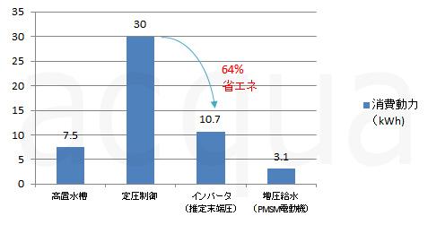 給水ポンプ制御方式による使用電力比較グラフ