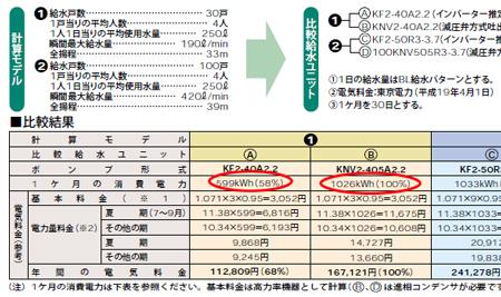 川本製作所 給水ポンプユニット インバータによる省エネ比較表